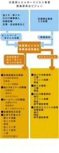 佐賀県エネルギービジネス事業 推進委員会ビジョン